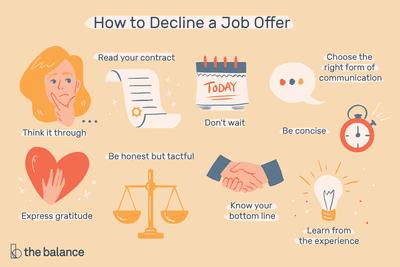 Jobangebot höflich ablehnen muster